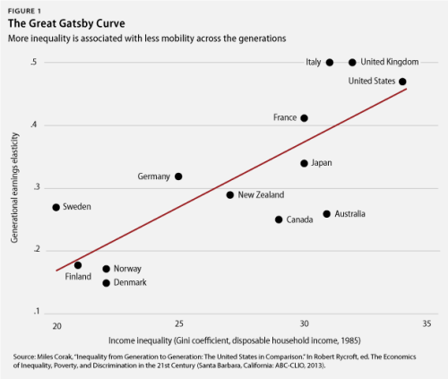 Income inequality and social mobility.  Less (of the former) is better. Via some link I can't find right now.